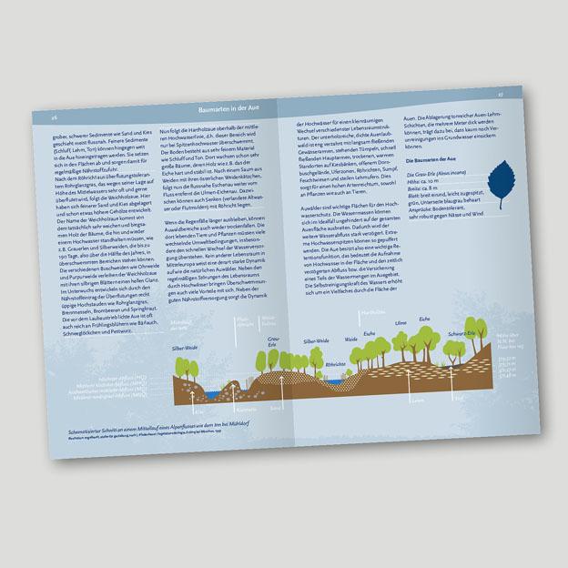 Landratsamt Mühldorf, Begleitbuch zum Naturerlebnisweg »Natur INN Bewegung«