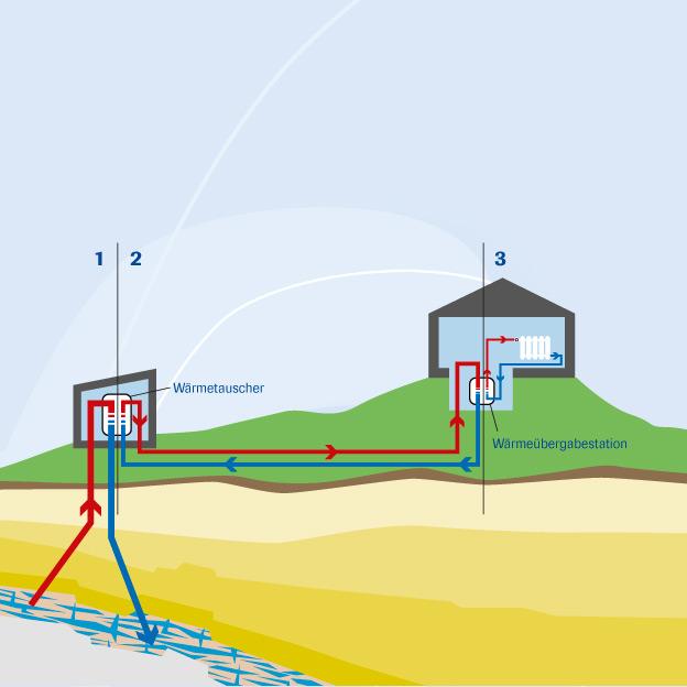 Stadtwerke Waldkraiburg, technische Illustrationen »Geothermie«
